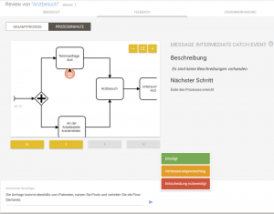 BPMN Modell reviewen